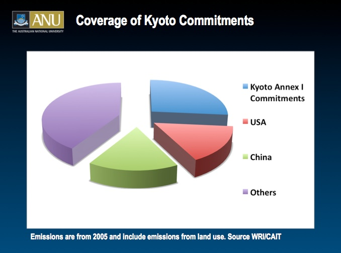 kyoto protocol debate Kyoto debate certain, but media missing the real question: but media missing the real question: the kyoto protocol's day of reckoning around the corner.